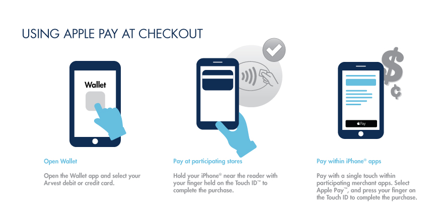 How to use Apple Pay at Checkout